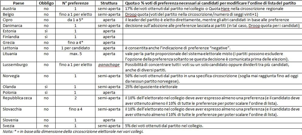 tabella Valbruzzi