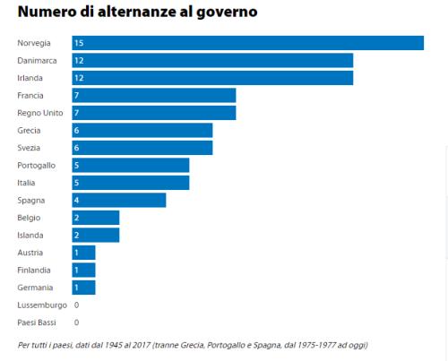 Gianfrancopasquino qualcosacheso for Numero di parlamentari